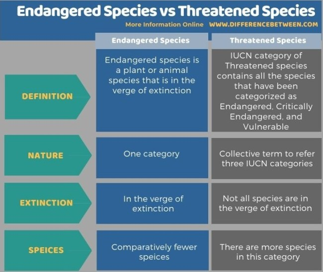 Difference Between Endangered Species and Threatened Species- Tabular Form