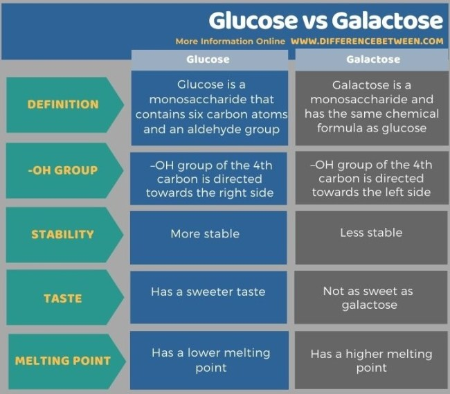 Difference Between Glucose and Galactose - Tabular Form
