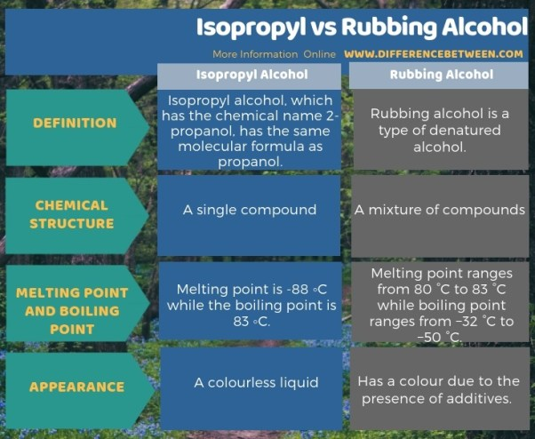 Difference Between Isopropyl and Rubbing Alcohol in Tabular Form