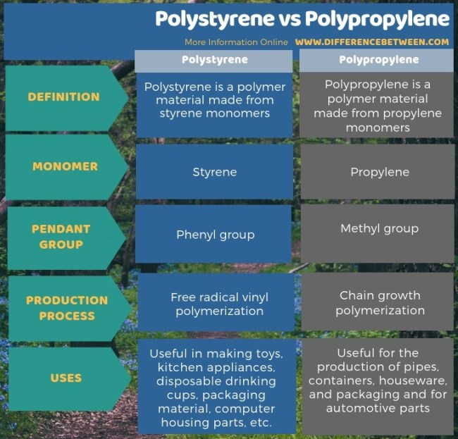 Difference Between Polystyrene and Polypropylene in Tabular Form