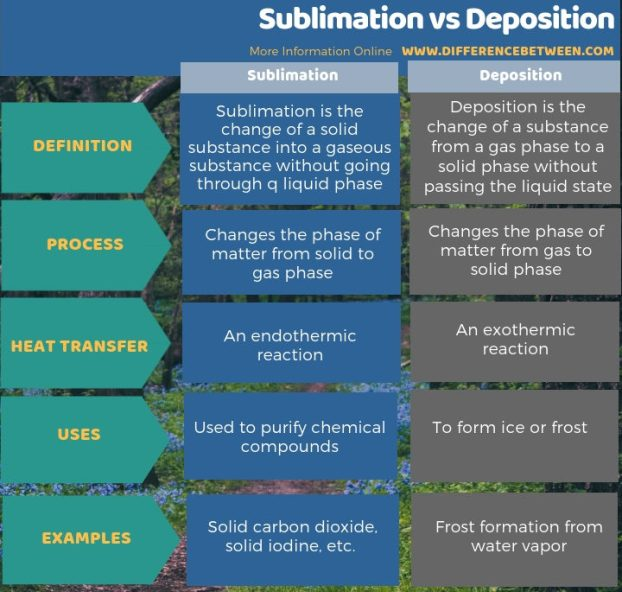 Difference Between Sublimation and Deposition - Tabular Form