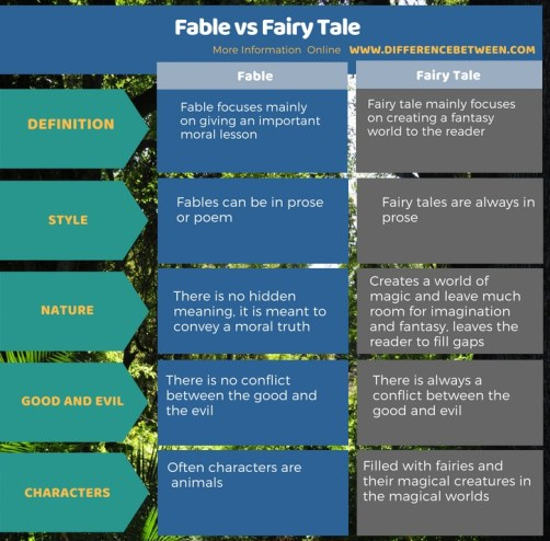 Difference Between Fable and Fairy Tale - Tabular Format