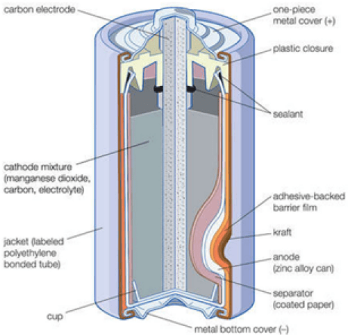 Difference Between Dry Cell and Wet Cell
