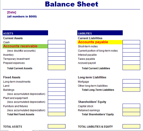 Accounts Payable and Receivable in Balance Sheet