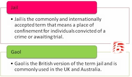 Difference Between Jail and Gaol