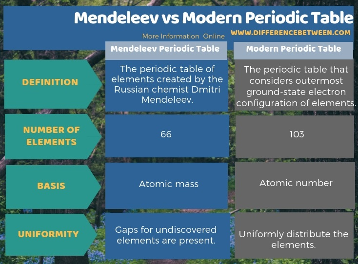 Difference Between Mendeleev and Modern Periodic Table l Mendeleev vs Modern Periodic Table