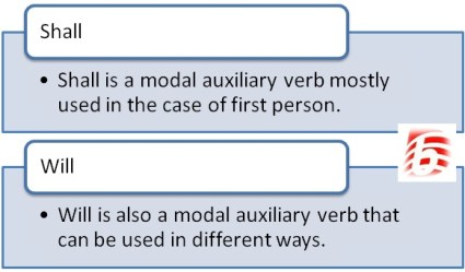 Difference Between Shall and Will in English Grammar