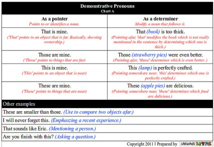 Difference Between Demonstrative Pronoun and Demonstrative Adjective