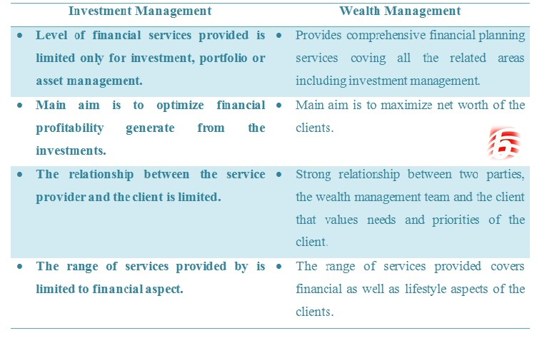 Difference Between Investment Management and Wealth Management  Wealth Management vs Investment