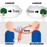 Difference Between Interpersonal and Communication Skills