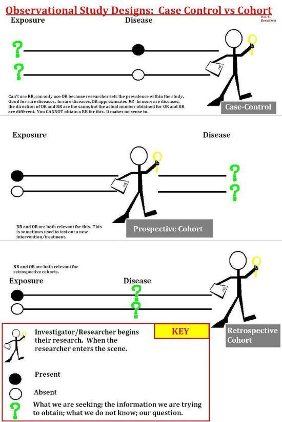 Cohort vs Case-Control Study