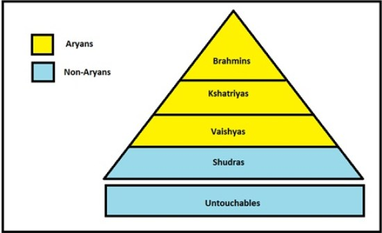 Difference Between Caste System and Class System