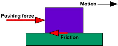 sliding vs rolling friction