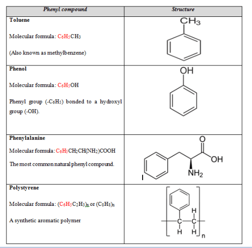 Aryl vs Phenyl-phenyl compounds