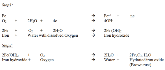 difference between Corrosion and Oxidation - corrosion process 1