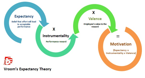 Difference Between Expectancy Theory and Equity Theory_Vroom's Expectancy Theory