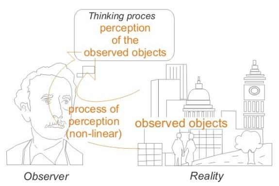 Key Difference - Perception vs Judgement