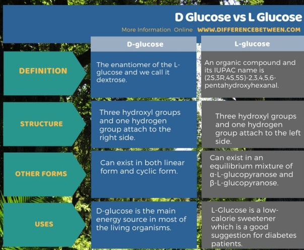 Difference Between D and L Glucose in Tabular Form