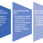 Difference Between Sweat Equity Shares and ESOP