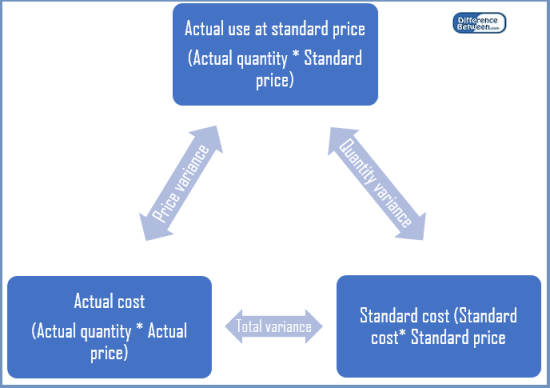 Difference Between Actual Cost and Standard Cost