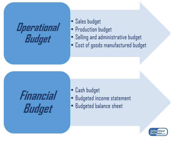 Difference Between Master Budget and Cash Budget