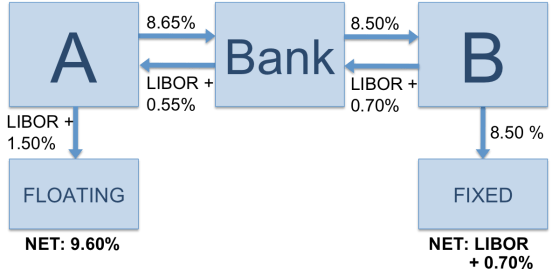 Difference Between Options and Swaps