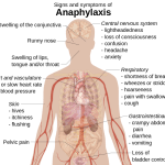 Difference Between Anaphylaxis and Anaphylactic Shock