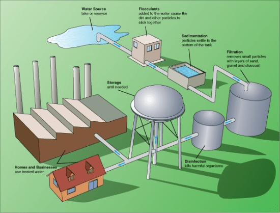 Key Difference Between Coagulation and Flocculation in Water Treatment