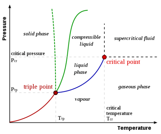 Difference Between Subcritical and Supercritical Boiler_Figure 01