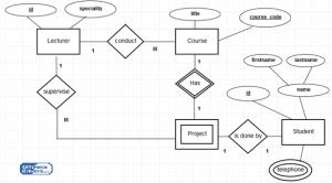 Difference Between ER and EER Diagram | ER vs EER Diagram