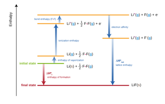 Key Difference Between Solvation Energy and Lattice Energy