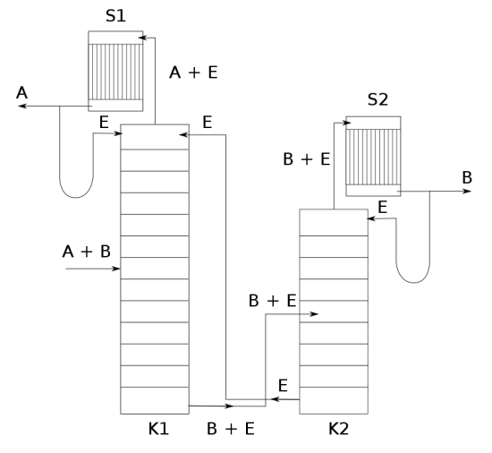 Difference Between Azeotropic and Extractive Distillation