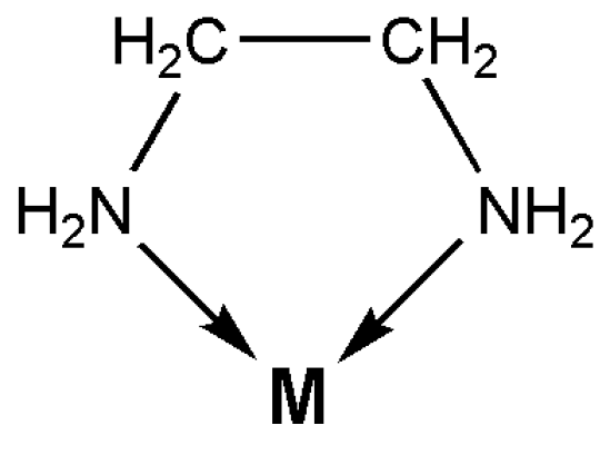 Difference Between Bidentate and Ambidentate Ligands