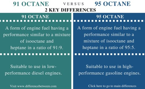 Difference Between 91 and 95 Octane Fuel - Comparison Summary