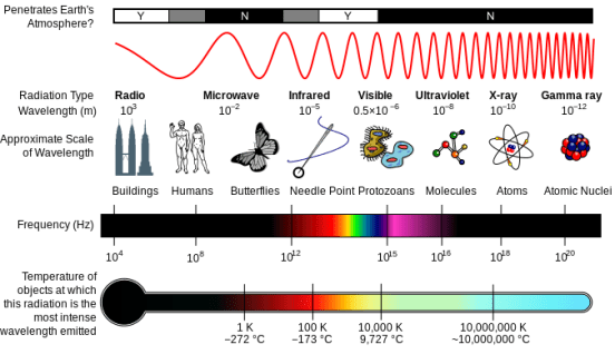 Difference Between Bandwidth and Spectrum