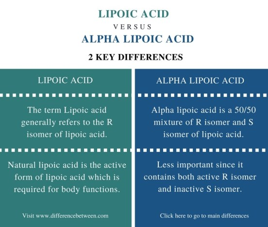 Difference Between Chelate and Macrocyclic Ligand- Comparison Summary (1)