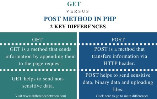 Difference Between GET and POST Method in PHP - Comparison Summary