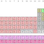 Difference Between Chemical Symbol and Chemical Formula