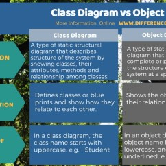 System Class Diagram Uml Folding Origami Box Difference Between And Object | Vs