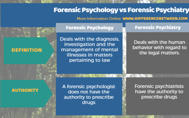 Difference Between Forensic Psychology and Forensic Psychiatry in Tabular Form