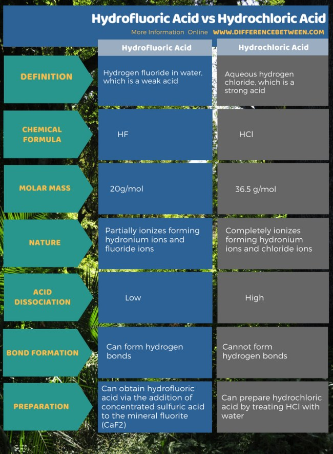 Difference Between Hydrofluoric Acid and Hydrochloric Acid in Tabular Form