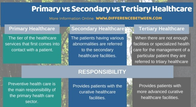 Difference Between Primary Secondary and Tertiary Healthcare in Tabular Form