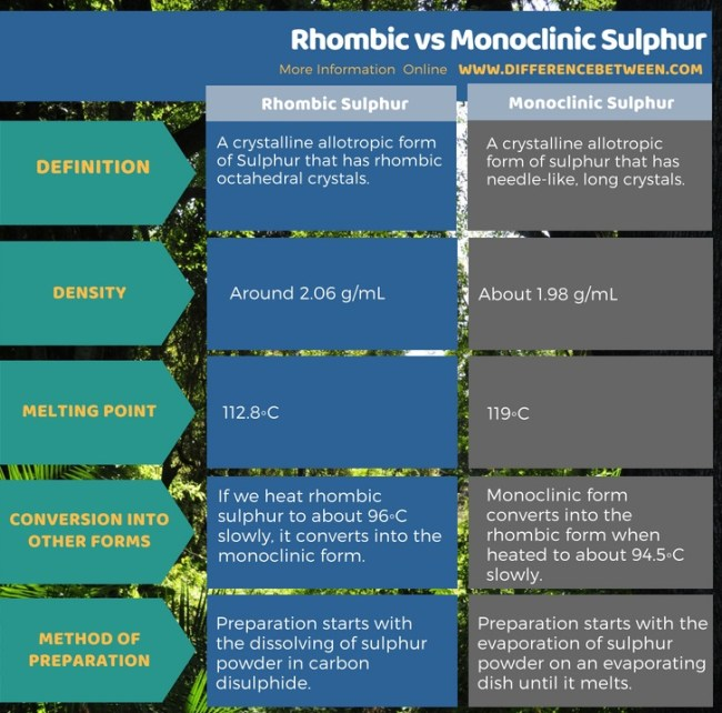 Difference Between Rhombic and Monoclinic Sulphur in Tabular Form