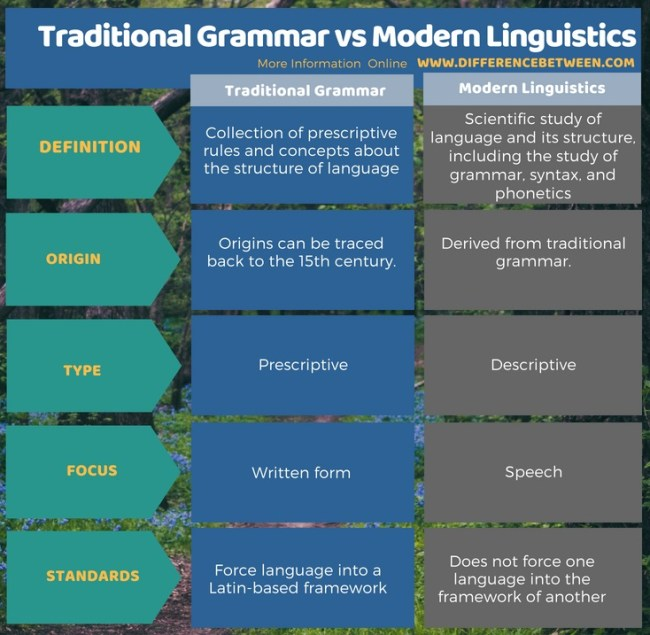 Difference Between Traditional Grammar and Modern Linguistics in Tabular Form