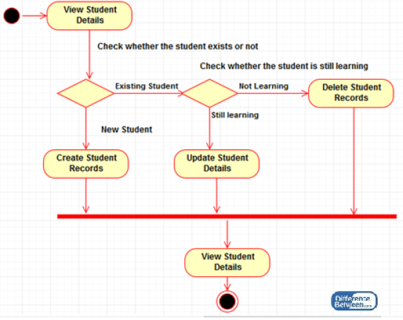 Key Difference Between Use Case Diagram and Activity Diagram