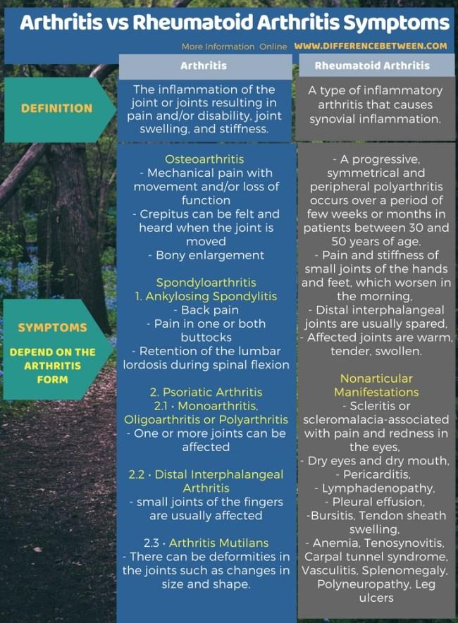 Difference Between Arthritis and Rheumatoid Arthritis Symptoms in Tabular Form