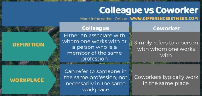 Difference Between Colleague and Coworker in Tabular Form