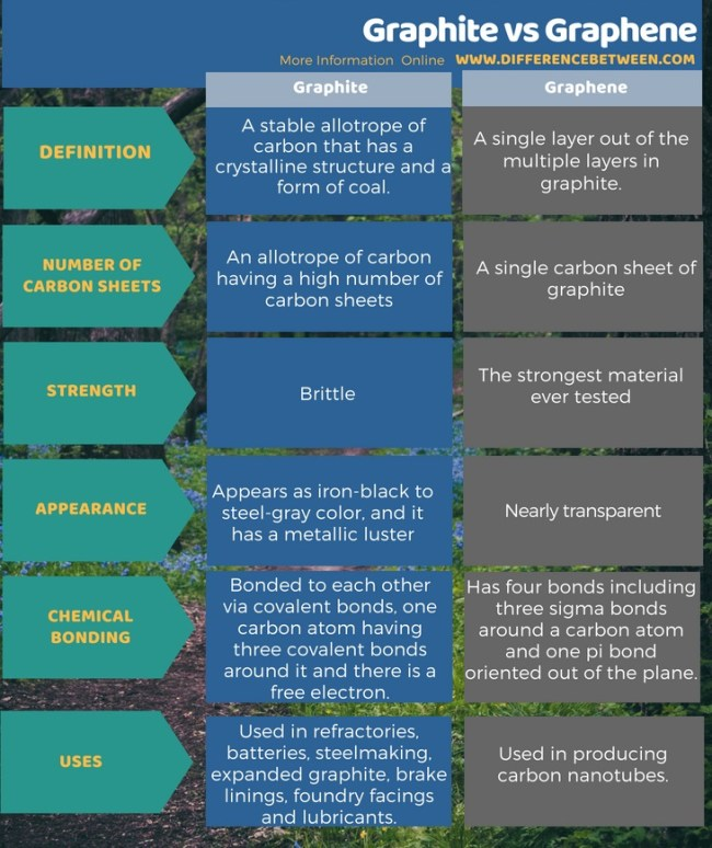 Difference Between Graphite and Graphene in Tabular Form