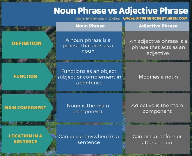 Difference Between Noun Phrase and Adjective Phrase in Tabular Form