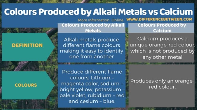 Difference Between Colours Produced by Alkali Metals and Calcium in Tabular Form
